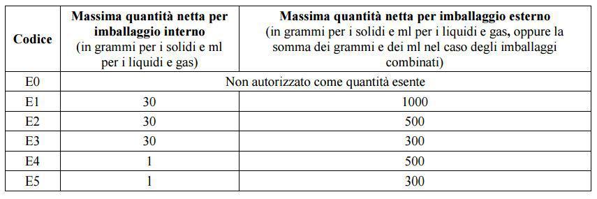 tabella quantità esenti adr
